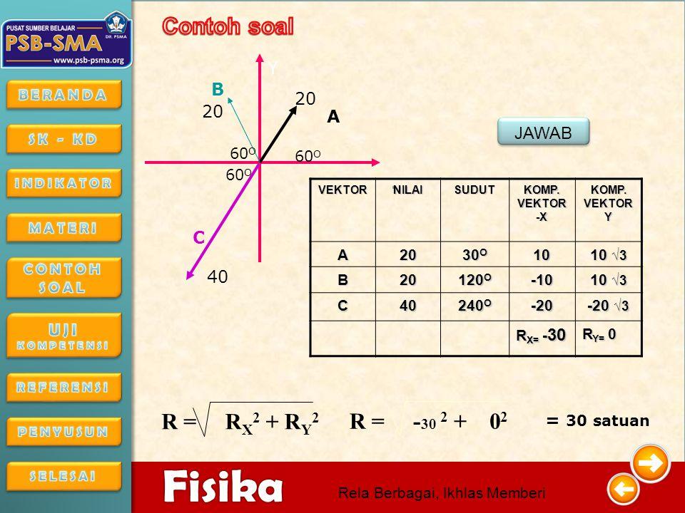 4/16/201519 4/16/2015194/16/2015 Fisika Rela Berbagai, Ikhlas Memberi Dua buah gaya F 1 dan F 2, masing-masing besarnya 4 N dan 3 N bertitik tangkap sama, dan saling mengapit sudut 90 0.