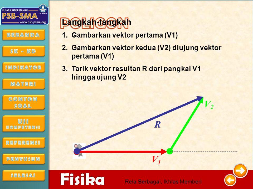 4/16/20155 5 Fisika Rela Berbagai, Ikhlas Memberi Perhatikan gerak benda berikut V 1 V 2 Tikus mula-mula bergerak ditunjukkan oleh vektor perpindahan