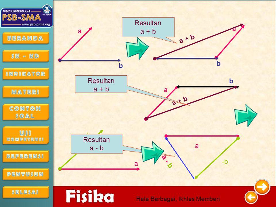 4/16/20156 6 Fisika Rela Berbagai, Ikhlas Memberi V 1 V 2 R Langkah-langkah 1.Gambarkan vektor pertama (V1) 2.Gambarkan vektor kedua (V2) diujung vektor pertama (V1) 3.Tarik vektor resultan R dari pangkal V1 hingga ujung V2
