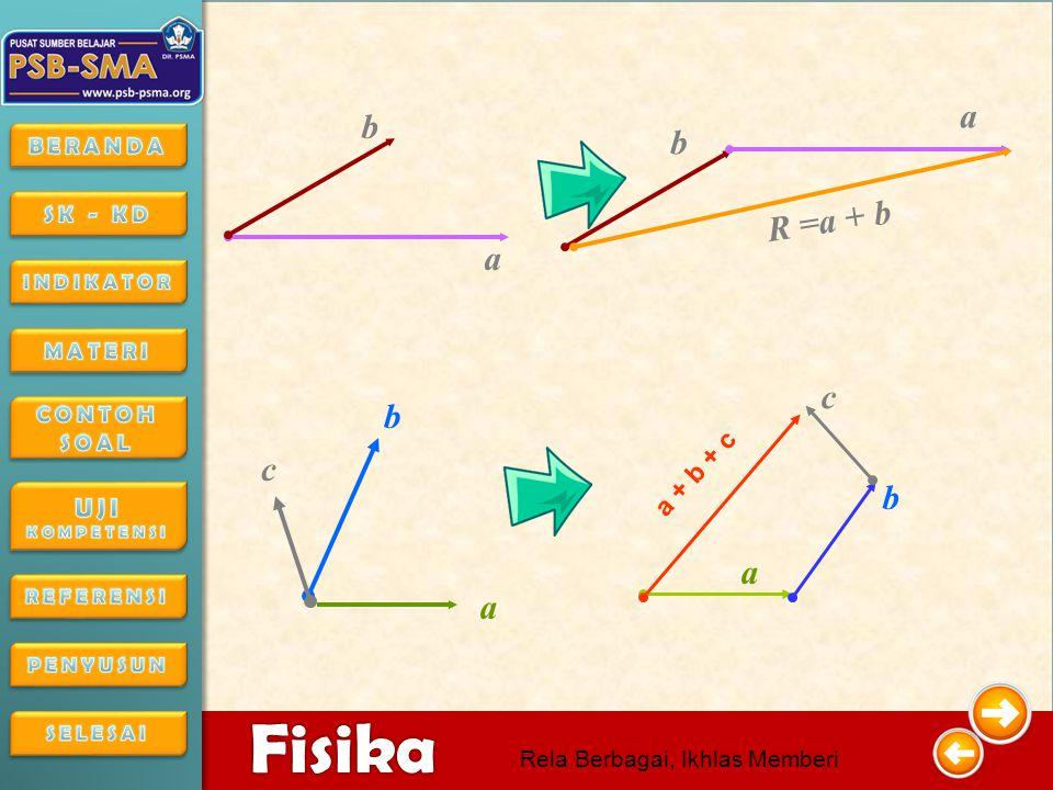 4/16/201518 4/16/2015184/16/2015 Fisika Rela Berbagai, Ikhlas Memberi VEKTOR SUDUTFXFX FYFY F1F1 α1α1 F 1 cos  1 F 1 sin  1 F2F2 α2α2 F 2 cos  2 F 1 sin  1 JUMLAH RXRX RYRY R = R X 2 + R Y 2 Agar lebih mudah gunakan tabel berikut, ikuti langkahnya 1.Masukkan besar vektor dan sudutnya pada tabel 2.Hitung nilai Fx dan Fy masing-masing vektor, masukkan tabel kolom Fx dan kolom Fy 3.Jumlahkan pada kolom Fx, serta pada kolom Fy masukkan pada Rx dan Ry 4.