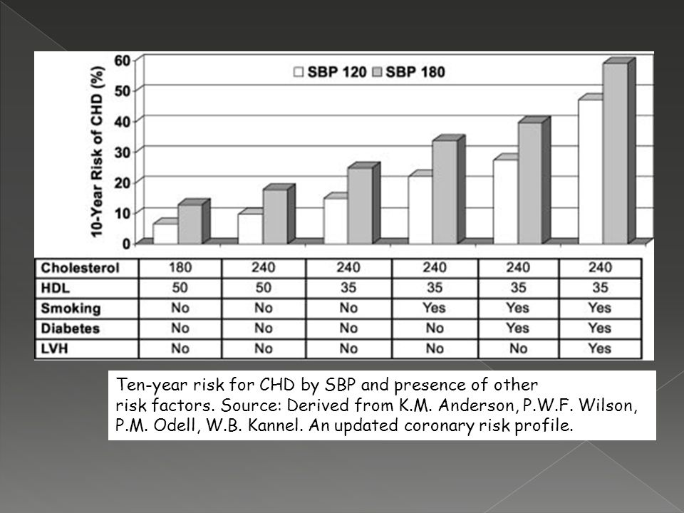 Ten-year risk for CHD by SBP and presence of other risk factors. Source: Derived from K.M. Anderson, P.W.F. Wilson, P.M. Odell, W.B. Kannel. An update