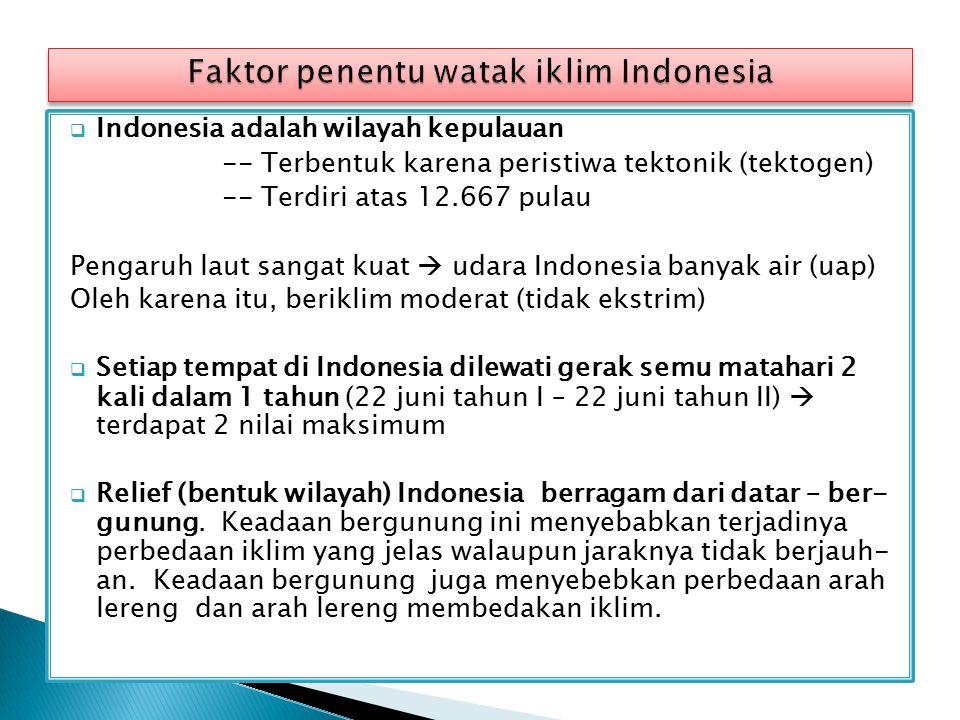  Indonesia adalah wilayah kepulauan -- Terbentuk karena peristiwa tektonik (tektogen) -- Terdiri atas 12.667 pulau Pengaruh laut sangat kuat  udara Indonesia banyak air (uap) Oleh karena itu, beriklim moderat (tidak ekstrim)  Setiap tempat di Indonesia dilewati gerak semu matahari 2 kali dalam 1 tahun (22 juni tahun I – 22 juni tahun II)  terdapat 2 nilai maksimum  Relief (bentuk wilayah) Indonesia berragam dari datar – ber- gunung.