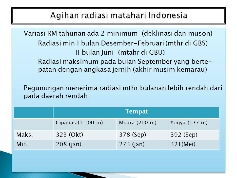 Variasi RM tahunan ada 2 minimum (deklinasi dan muson) Radiasi min I bulan Desember-Februari (mthr di GBS) II bulan Juni (mtahr di GBU) Radiasi maksimum pada bulan September yang berte- patan dengan angkasa jernih (akhir musim kemarau) Pegunungan menerima radiasi mthr bulanan lebih rendah dari pada daerah rendah Variasi RM tahunan ada 2 minimum (deklinasi dan muson) Radiasi min I bulan Desember-Februari (mthr di GBS) II bulan Juni (mtahr di GBU) Radiasi maksimum pada bulan September yang berte- patan dengan angkasa jernih (akhir musim kemarau) Pegunungan menerima radiasi mthr bulanan lebih rendah dari pada daerah rendah Tempat Cipanas (1.100 m)Muara (260 m)Yogya (137 m) Maks.323 (Okt)378 (Sep)392 (Sep) Min.208 (jan)273 (jan)321(Mei)