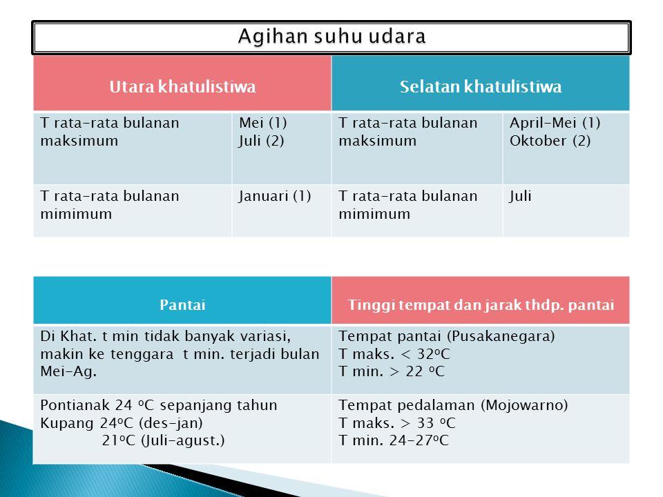 Utara khatulistiwaSelatan khatulistiwa T rata-rata bulanan maksimum Mei (1) Juli (2) T rata-rata bulanan maksimum April-Mei (1) Oktober (2) T rata-rata bulanan mimimum Januari (1)T rata-rata bulanan mimimum Juli PantaiTinggi tempat dan jarak thdp.