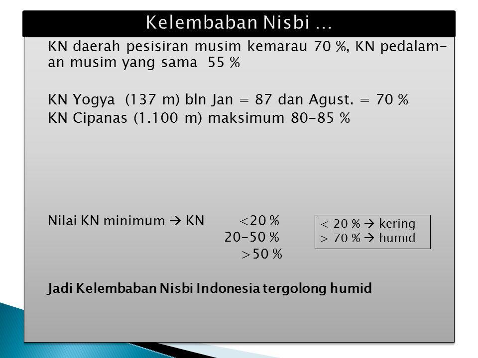 KN daerah pesisiran musim kemarau 70 %, KN pedalam- an musim yang sama 55 % KN Yogya (137 m) bln Jan = 87 dan Agust.