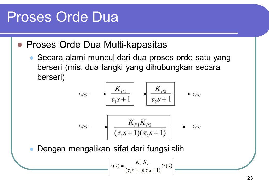 23 Proses Orde Dua Multi-kapasitas Secara alami muncul dari dua proses orde satu yang berseri (mis. dua tangki yang dihubungkan secara berseri) Dengan