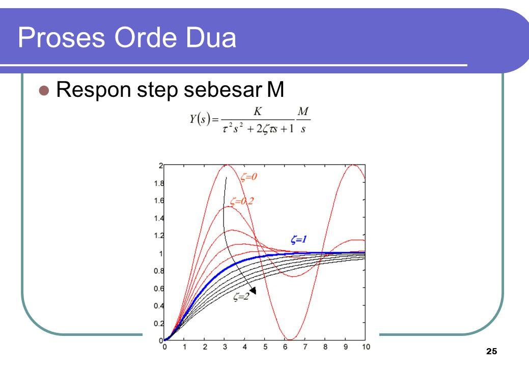 25 Respon step sebesar M Proses Orde Dua