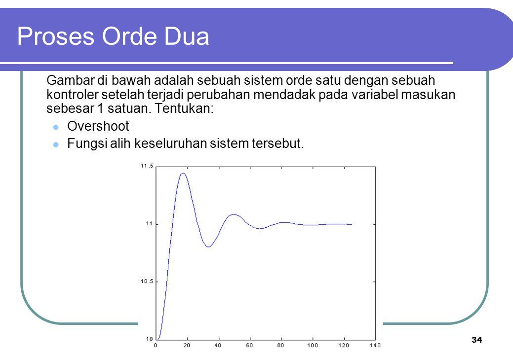 34 Proses Orde Dua Gambar di bawah adalah sebuah sistem orde satu dengan sebuah kontroler setelah terjadi perubahan mendadak pada variabel masukan seb