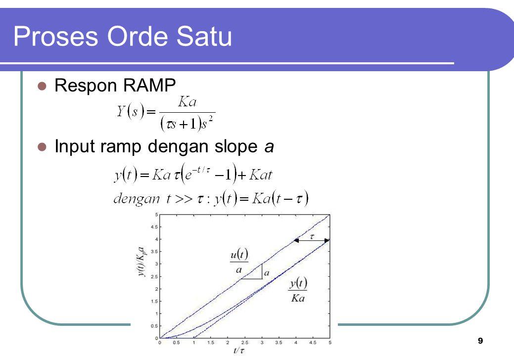 9 Respon RAMP Input ramp dengan slope a Proses Orde Satu
