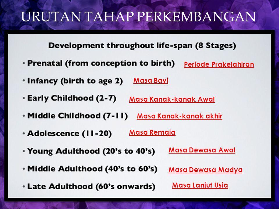 URUTAN TAHAP PERKEMBANGAN Periode Prakelahiran Masa Bayi Masa Kanak-kanak Awal Masa Kanak-kanak akhir Masa Remaja Masa Dewasa Awal Masa Dewasa Madya M