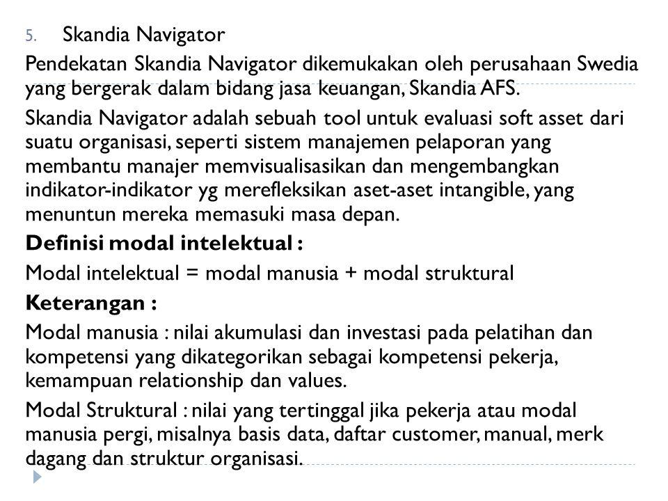 5. Skandia Navigator Pendekatan Skandia Navigator dikemukakan oleh perusahaan Swedia yang bergerak dalam bidang jasa keuangan, Skandia AFS. Skandia Na