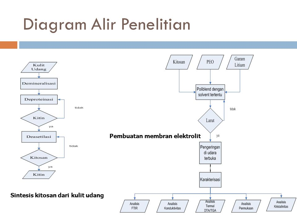 Diagram Alir Penelitian Sintesis kitosan dari kulit udang Pembuatan membran elektrolit
