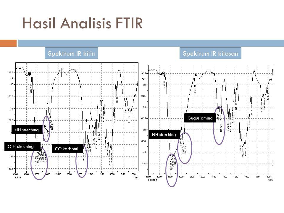 Hasil Analisis FTIR Spektrum IR kitin CO karbonil O-H streching NH streching Spektrum IR kitosan Gugus amina NH streching gugus fungsi bilangan gelomb