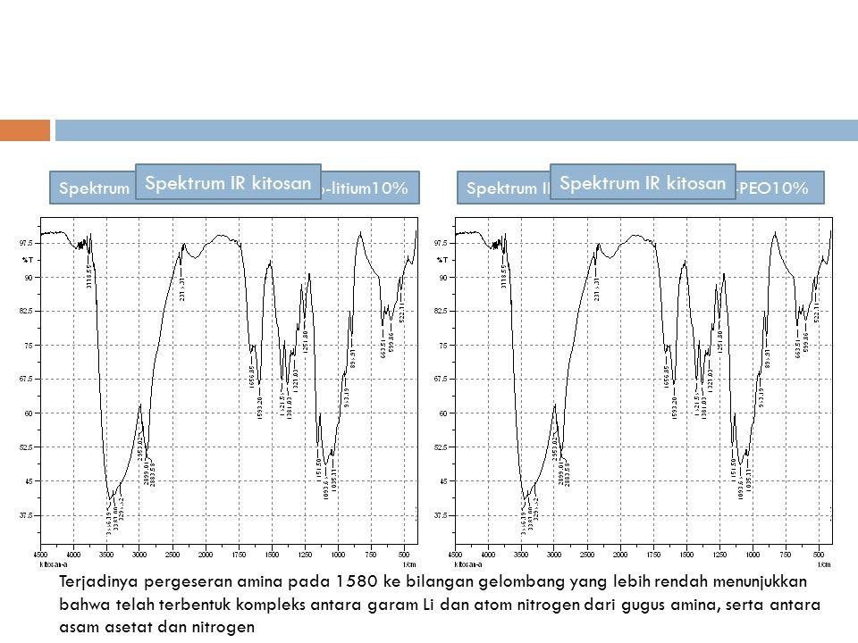 Spektrum IR membran kitosan 90%-litium10%Spektrum IR membran kitosan 90%-PEO10% Spektrum IR kitosan Terjadinya pergeseran amina pada 1580 ke bilangan