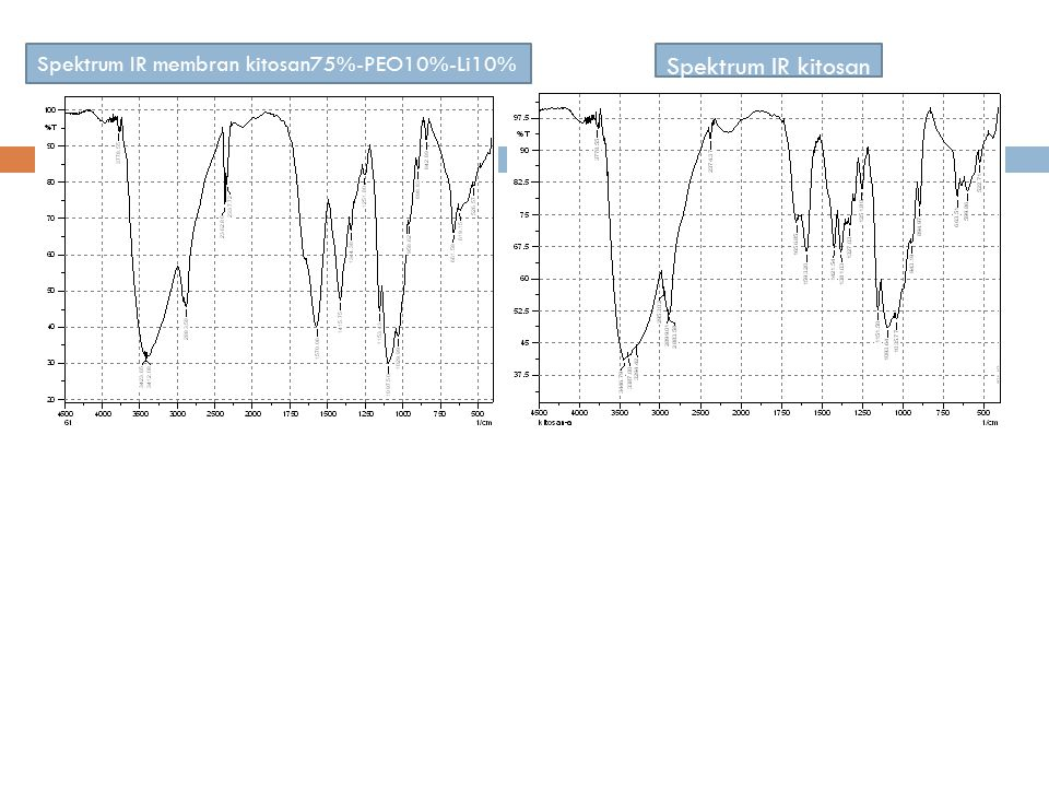 Spektrum IR membran kitosan75%-PEO10%-Li10% Spektrum IR kitosan Spektrum IR membran kitosan 90%-litium10%Spektrum IR membran kitosan 90%-PEO10% Terjad