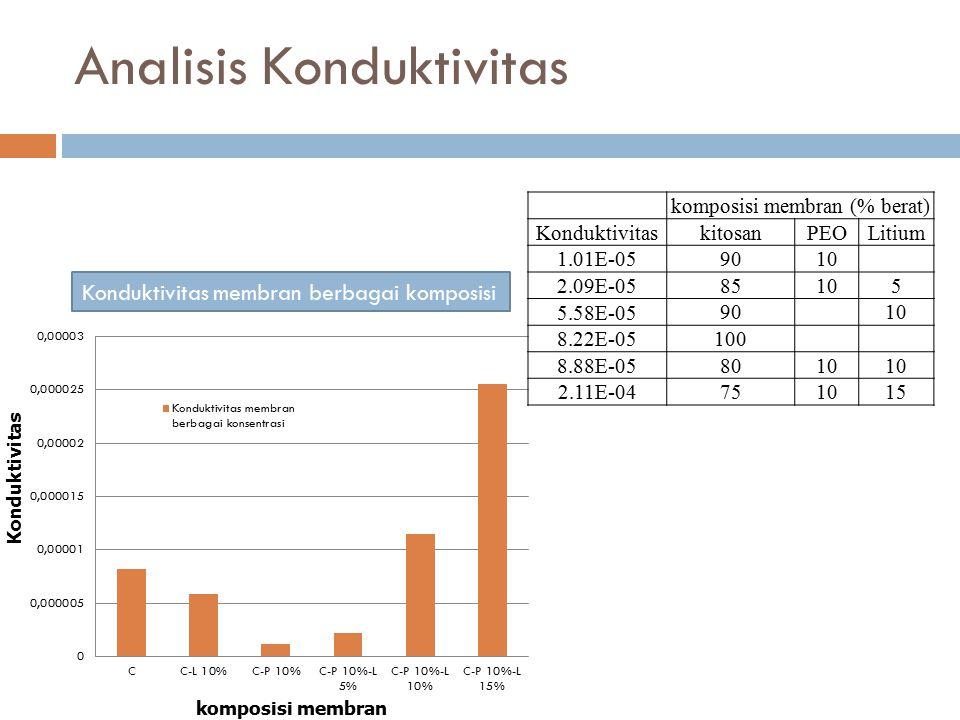 Analisis Konduktivitas Konduktivitas membran berbagai komposisi komposisi membran (% berat) KonduktivitaskitosanPEOLitium 1.01E-059010 2.09E-0585105 5