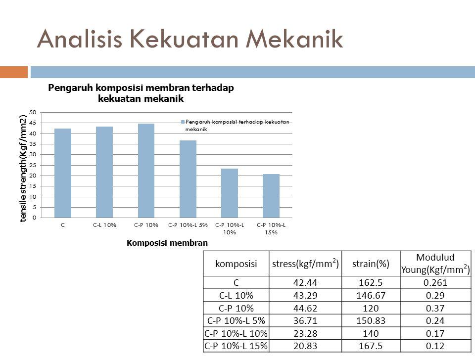 Analisis Kekuatan Mekanik komposisistress(kgf/mm 2 )strain(%) Modulud Young(Kgf/mm 2 ) C42.44162.50.261 C-L 10%43.29146.670.29 C-P 10%44.621200.37 C-P