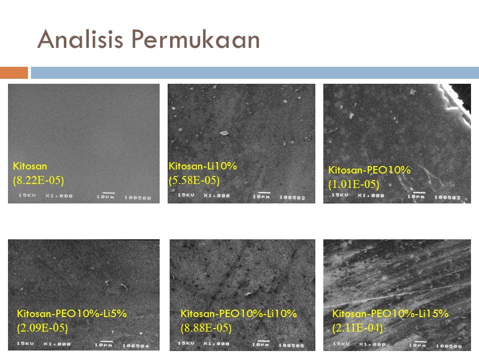 Analisis Permukaan Kitosan ( 8.22E-05 ) Kitosan-Li10% ( 5.58E-05 ) Kitosan-PEO10% ( 1.01E-05 ) Kitosan-PEO10%-Li5% ( 2.09E-05 ) Kitosan-PEO10%-Li10% (