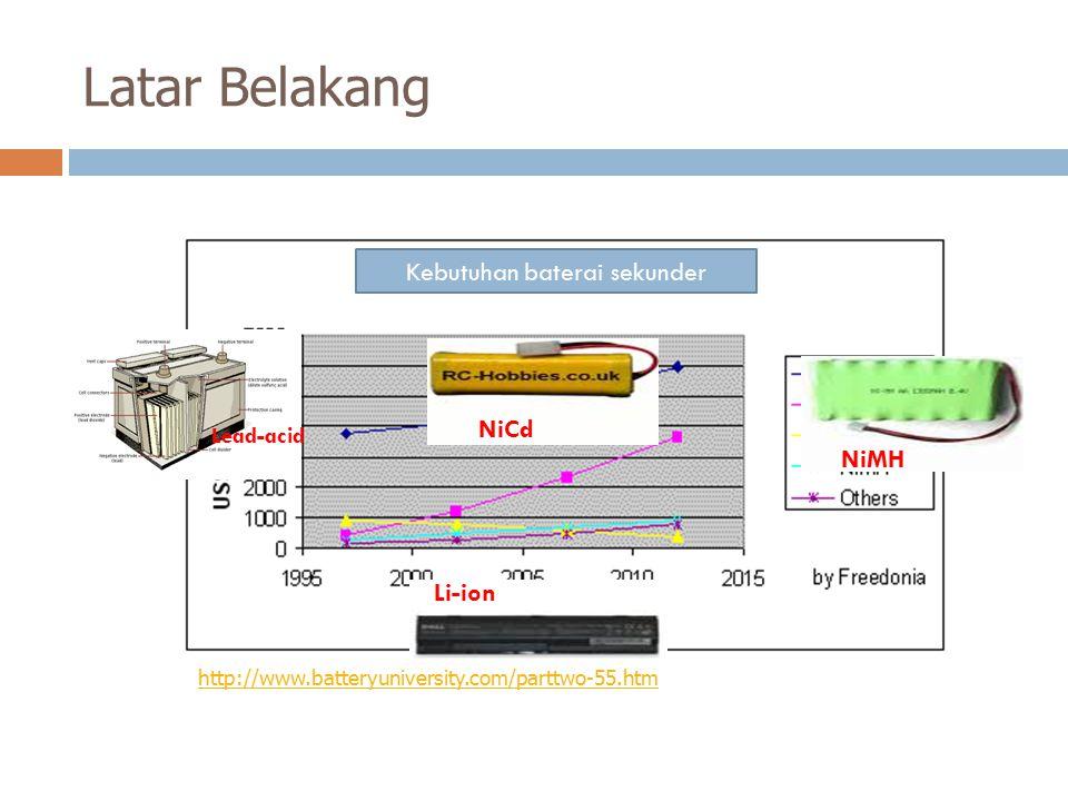 Latar Belakang http://www.batteryuniversity.com/parttwo-55.htm Lead-acid NiCd NiMH Li-ion Kebutuhan baterai sekunder