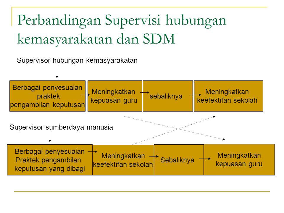 Perbandingan Supervisi hubungan kemasyarakatan dan SDM Supervisor hubungan kemasyarakatan Berbagai penyesuaian praktek pengambilan keputusan Meningkat