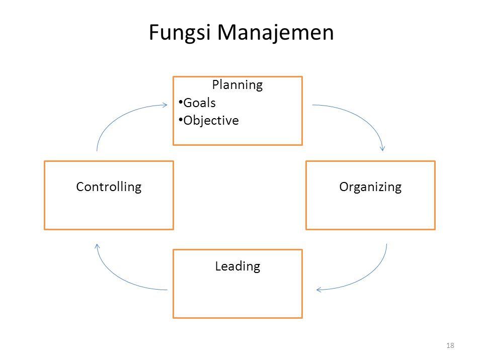 Fungsi Manajemen Planning Goals Objective Controlling Leading Organizing 18