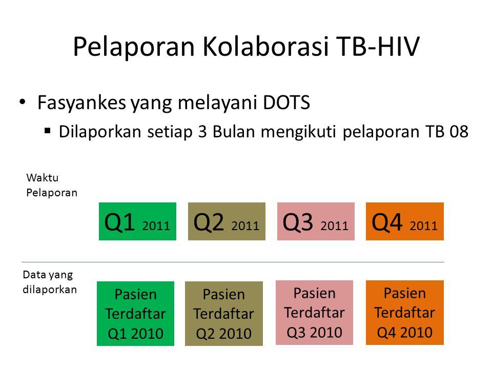 Pelaporan Kolaborasi TB-HIV Fasyankes yang melayani DOTS  Dilaporkan setiap 3 Bulan mengikuti pelaporan TB 08 Waktu Pelaporan Data yang dilaporkan Q2