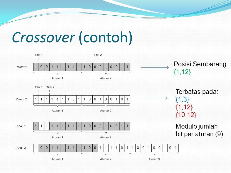 Crossover (contoh) Modulo jumlah bit per aturan (9) Posisi Sembarang {1,12} Terbatas pada: {1,3} {1,12} {10,12}