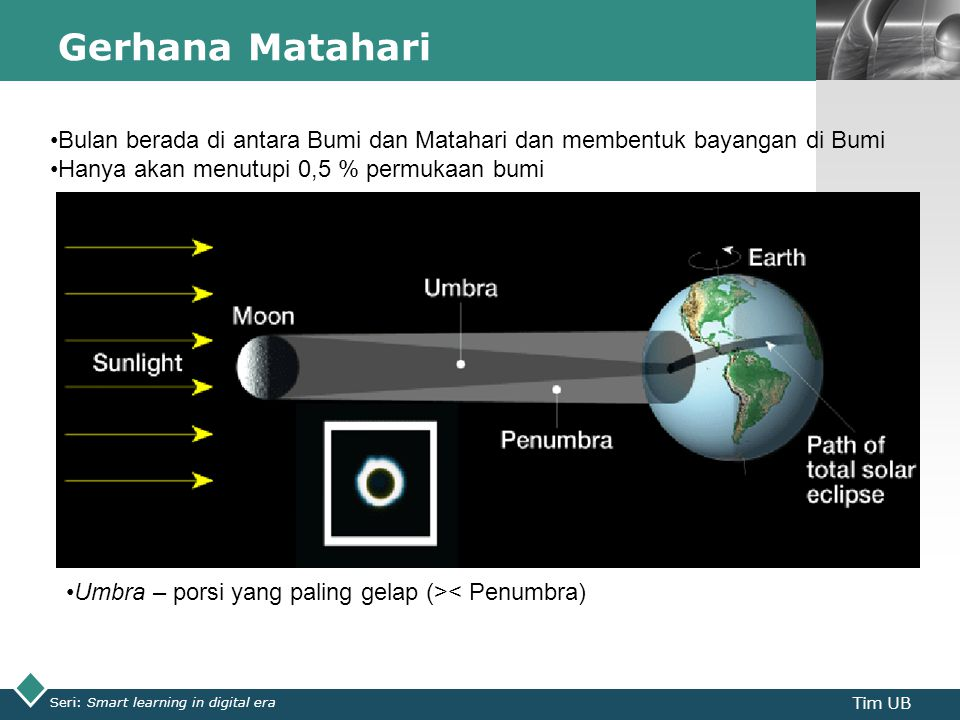 LOGO Gerhana Matahari Seri: Smart learning in digital era Tim UB Bulan berada di antara Bumi dan Matahari dan membentuk bayangan di Bumi Hanya akan menutupi 0,5 % permukaan bumi Umbra – porsi yang paling gelap (>< Penumbra)