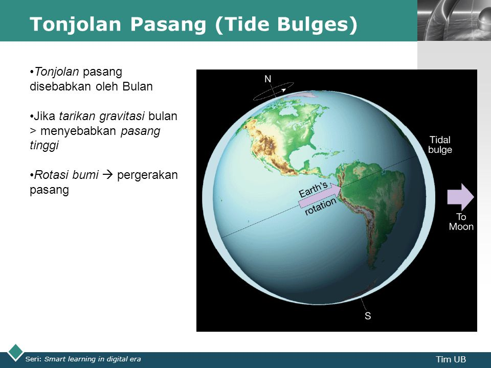 LOGO Tonjolan Pasang (Tide Bulges) Seri: Smart learning in digital era Tim UB Tonjolan pasang disebabkan oleh Bulan Jika tarikan gravitasi bulan > menyebabkan pasang tinggi Rotasi bumi  pergerakan pasang