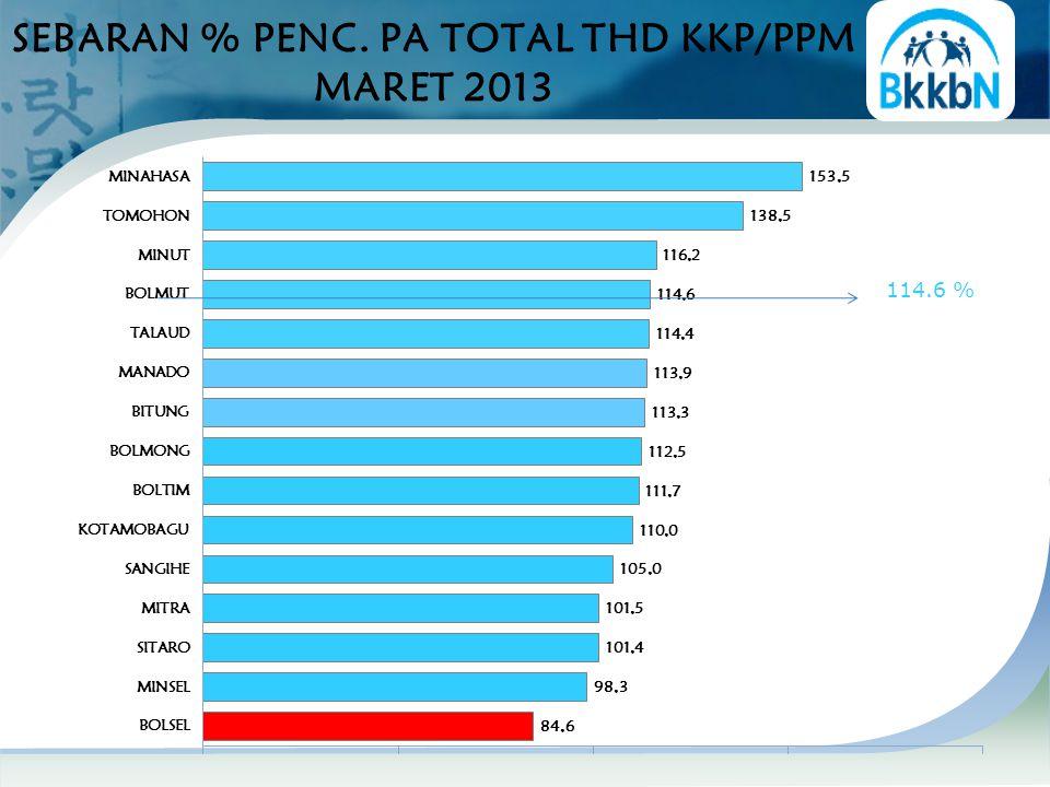 SEBARAN % PENC. PA TOTAL THD KKP/PPM MARET 2013