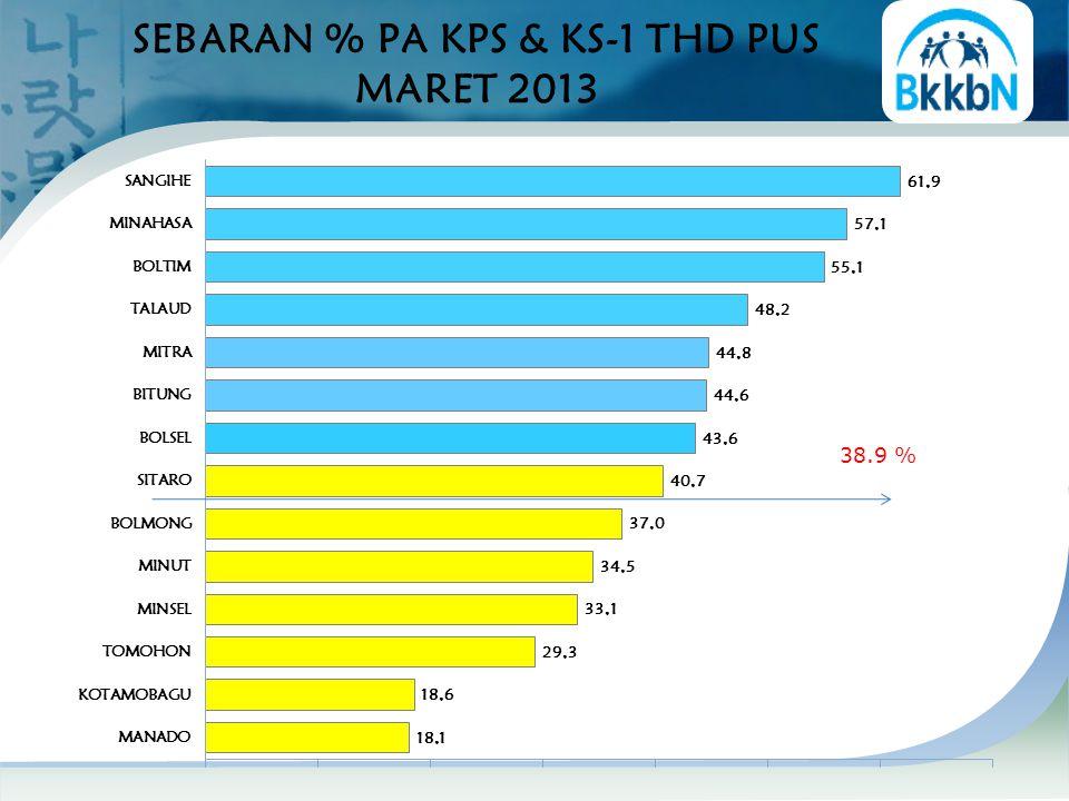SEBARAN % PA KPS & KS-1 THD PUS MARET 2013
