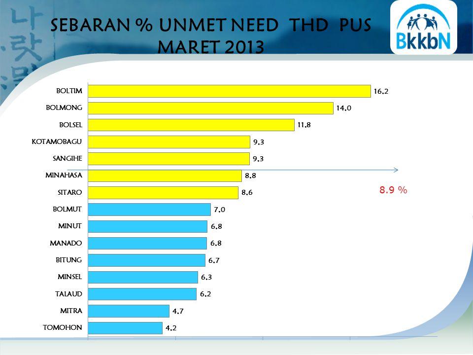 SEBARAN % UNMET NEED THD PUS MARET 2013 8.9 %