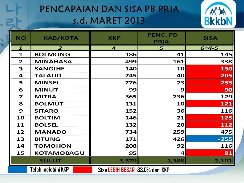 PENCAPAIAN DAN SISA PB PRIA s.d. MARET 2013 Sisa LEBIH BESAR 83,0% dari KKP Telah melebihi KKP