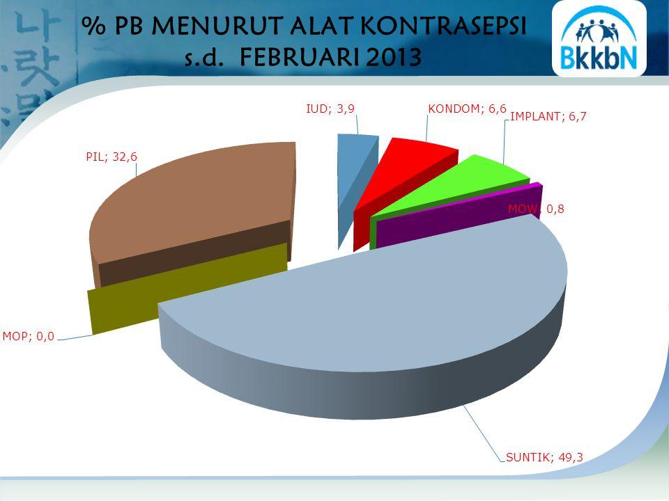 % PB MENURUT ALAT KONTRASEPSI s.d. FEBRUARI 2013