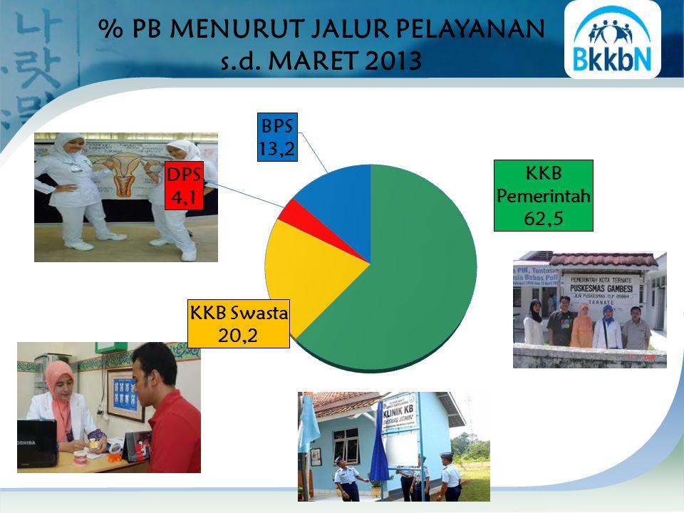 % PB MENURUT JALUR PELAYANAN s.d. MARET 2013 58,41