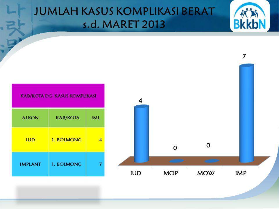 JUMLAH KASUS KOMPLIKASI BERAT s.d. MARET 2013