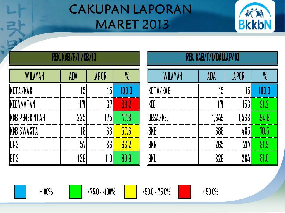 % PENC. PB MENURUT JALUR PELAYANAN s.d. MARET 2013 PROVINSI: JALPEM = 62.0 % JALSWA = 38.0 %