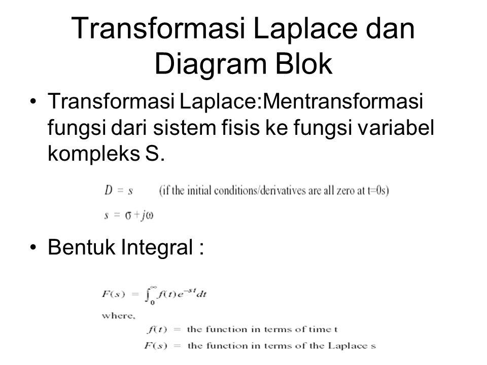 Transformasi Laplace dan Diagram Blok Transformasi Laplace:Mentransformasi fungsi dari sistem fisis ke fungsi variabel kompleks S.