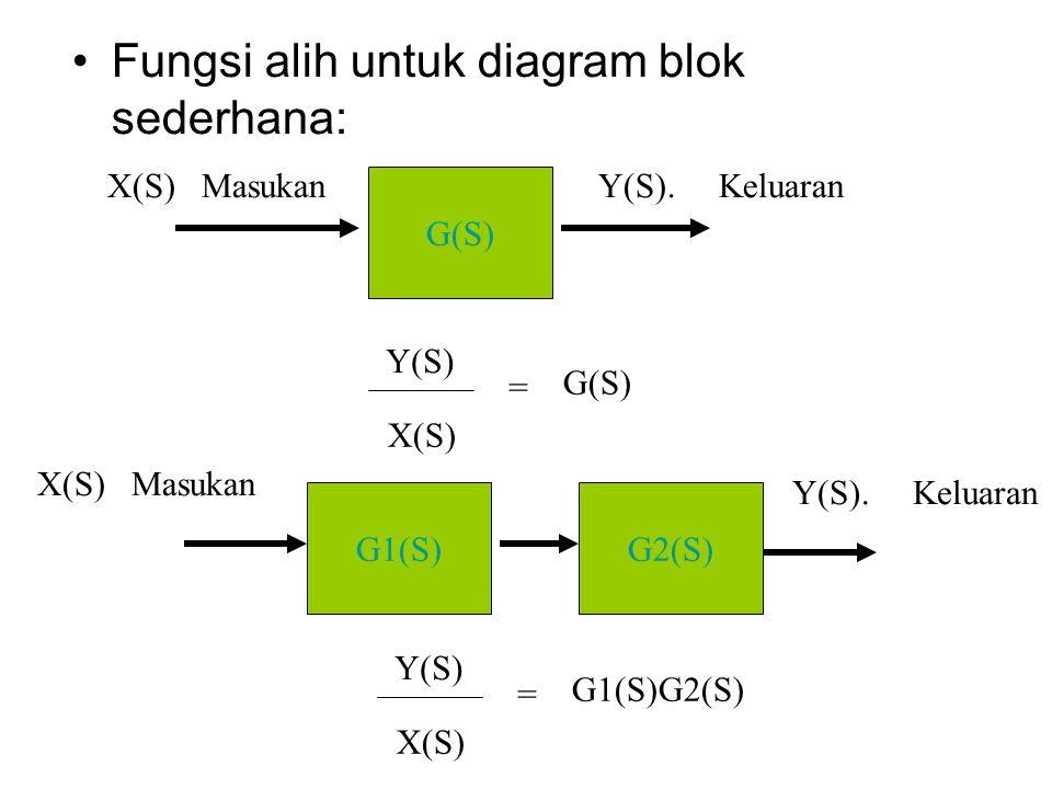 Fungsi alih untuk diagram blok sederhana: G(S) X(S) Masukan Y(S).