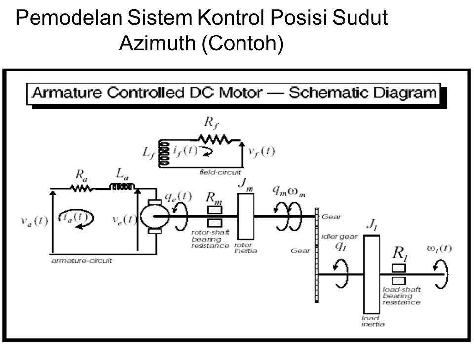 Pemodelan Sistem Kontrol Posisi Sudut Azimuth (Contoh)