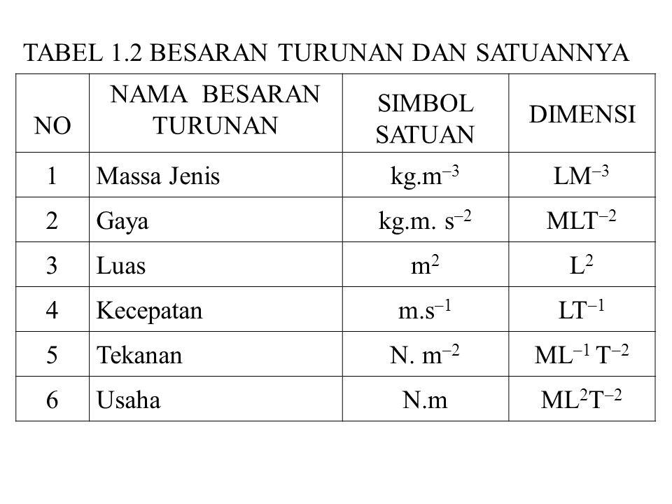 TABEL 1.2 BESARAN TURUNAN DAN SATUANNYA NO NAMA BESARAN TURUNAN SIMBOL SATUAN DIMENSI 1Massa Jeniskg.m –3 LM –3 2Gayakg.m. s –2 MLT –2 3Luasm2m2 L2L2