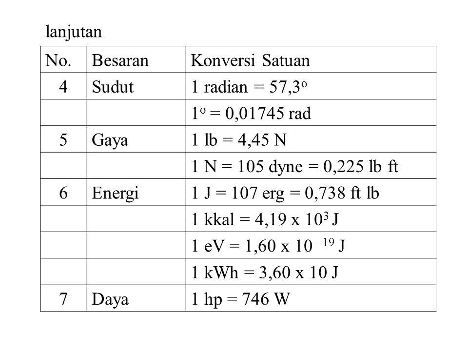 lanjutan No.BesaranKonversi Satuan 4Sudut1 radian = 57,3 o 1 o = 0,01745 rad 5Gaya1 lb = 4,45 N 1 N = 105 dyne = 0,225 lb ft 6Energi1 J = 107 erg = 0,