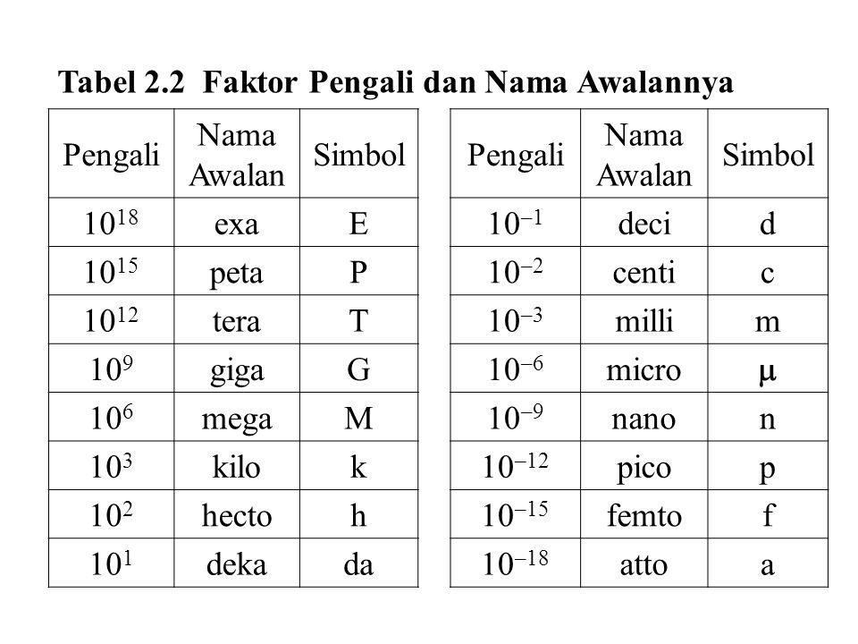 Tabel 2.2 Faktor Pengali dan Nama Awalannya Pengali Nama Awalan SimbolPengali Nama Awalan Simbol 10 18 exaE10 –1 decid 10 15 petaP10 –2 centic 10 12 t