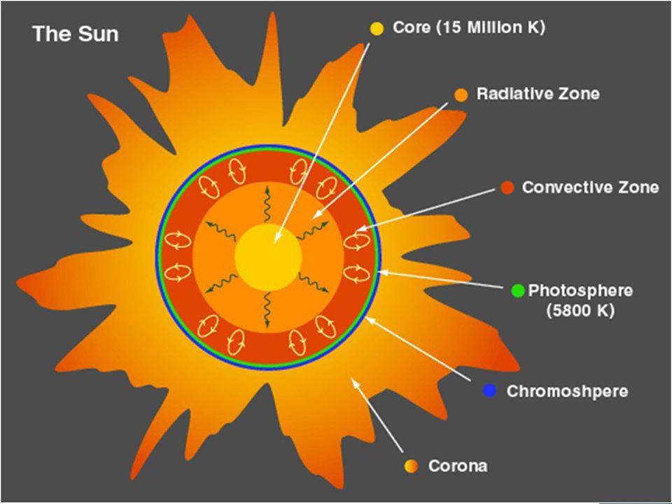  Struktur matahari dibagi menjadi 2, Interior & Atmosfer  Interior dibagi menjadi 3 a.