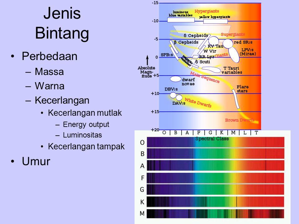 Jenis Bintang Perbedaan –Massa –Warna –Kecerlangan Kecerlangan mutlak –Energy output –Luminositas Kecerlangan tampak Umur