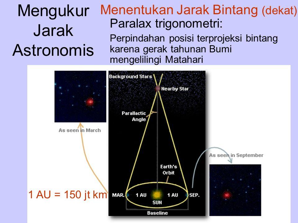 Mengukur Jarak Astronomis Paralax trigonometri: Perpindahan posisi terprojeksi bintang karena gerak tahunan Bumi mengelilingi Matahari Menentukan Jara