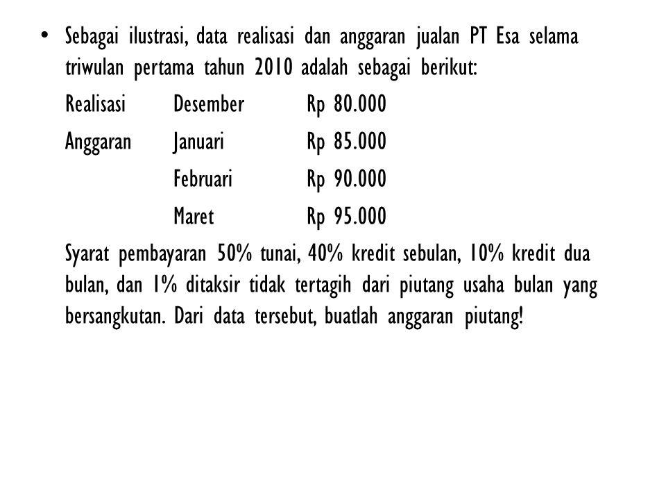 PT ESA Anggaran Piutang Usaha Triwulan Pertama Tahun 2010 KeteranganJanuariFebruariMaret Putang usaha cadangan penghapusan piutang usaha bersih Perhitungan anggaran piutang usaha bersih : Januari: 9% x Rp 80.000 + 49% x Rp 85.000 = Rp 48.850 Februari: 9% x Rp 85.000 + 49% x Rp 90.000 = Rp 51.750 Maret: 9% x Rp 90.000 + 49% x Rp 95.000 = Rp 54.650 Perhitungan taksiran piutang tak tertagih (penghapusan piutang) : Desember: 1% x Rp 80.000 = Rp 800 Januari: 1% x Rp 85.000 = Rp 850 Februari: 1% x Rp 90.000 = Rp 900 Maret: 1% x Rp 95.000 = Rp 950 Perhitungan cadangan penghapusan piutang usaha : Januari: Rp 800 + Rp 850 = Rp 1.650 Februari: Rp 850 + Rp 900 = Rp 1.750 Maret: Rp 900 + Rp 950 = Rp 1.850 50.500 1.650 48.850 53.500 1.750 51.750 56.500 1.850 54.650