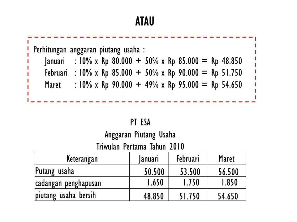 Perhitungan anggaran piutang usaha : Januari: 10% x Rp 80.000 + 50% x Rp 85.000 = Rp 48.850 Februari: 10% x Rp 85.000 + 50% x Rp 90.000 = Rp 51.750 Ma