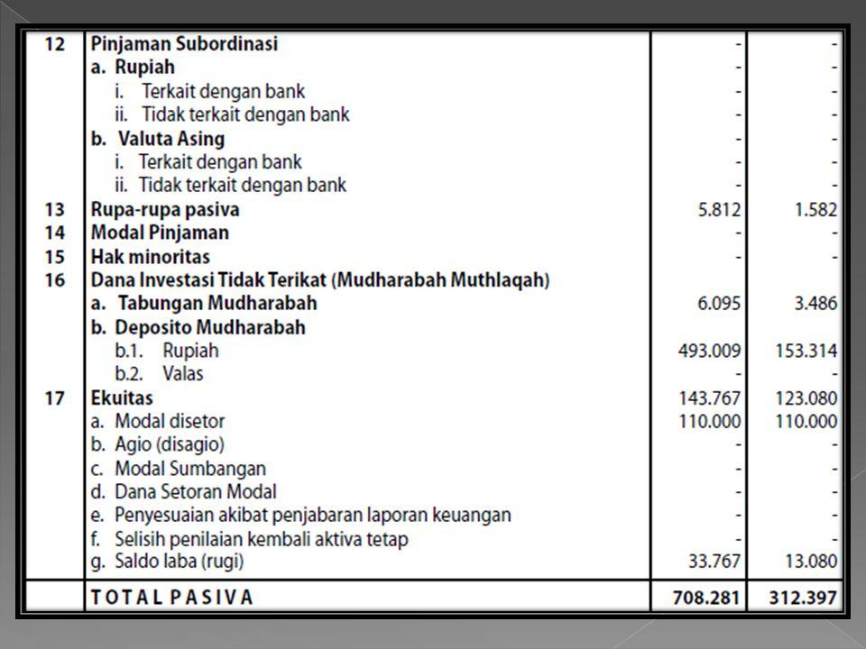 Pada neraca di atas disebutkan bahwa jumlah kas pada Tanggal 31 maret 2012 adalah 973,000 Tanggal 31 maret 2011adalah 872,000.