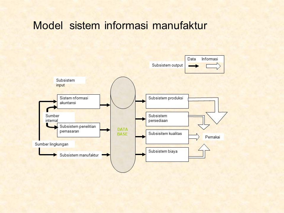 DATA BASE Sistem nformasi akuntansi Subsistem penelitian pemasaran Subsistem input Subsistem biaya Subsisitem kualitas Subsistem persediaan Subsistem